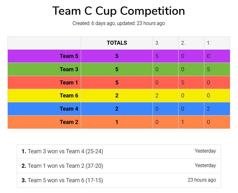 29th Oct 2020 - Round 1 of Team C Cup